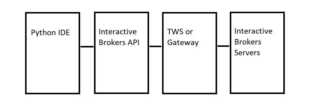 IB-Python-API-Flow-Chart