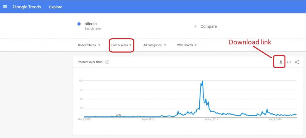 Chart of google trends search for Bitcoin
