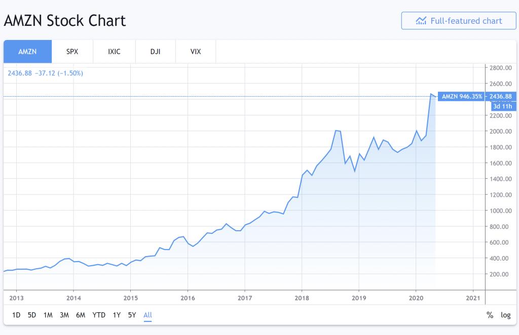 amazon price chart 2013 to 2020