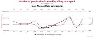 Spurious correlation chart