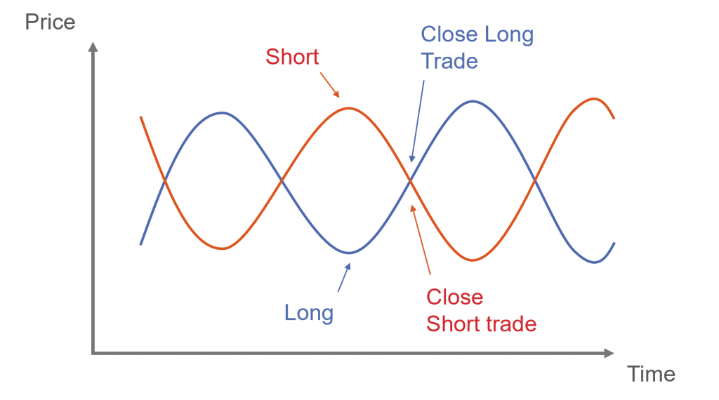 Pairs Trading. Chart of 2 prices mean reverting
