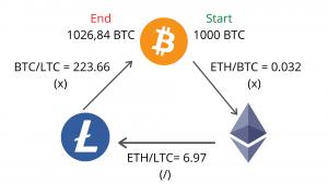 mindmap of triangular arbitrage