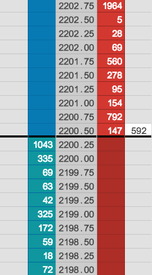 An example of an order limit book. Some traders are queuing to buy 1043 units at $2200.25, and some are   queuing to sell 147 units at $2200.50. Source: https://www.tradingtechnologies.com