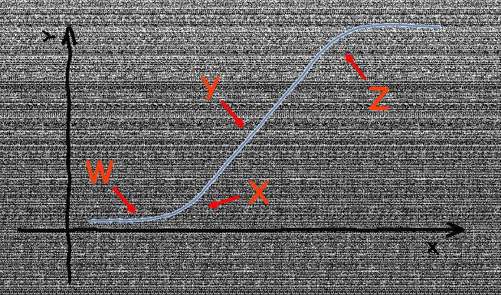 Normal Calculus