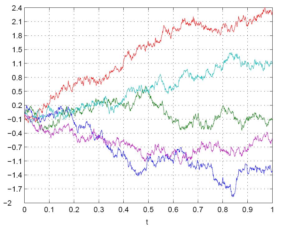 Randomness chart