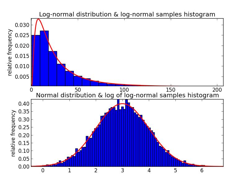 normal vs lognormal distribution