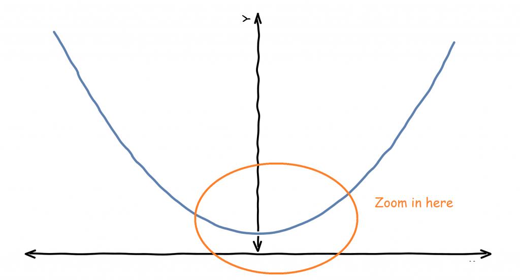 x power of 2 chart