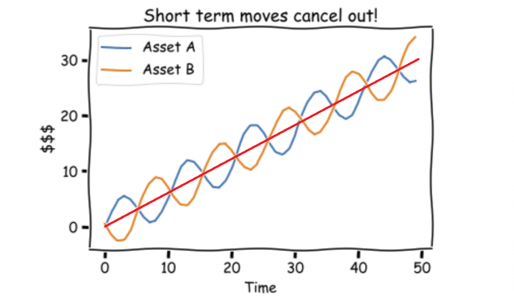 Short-term inversely correlated stock price chart