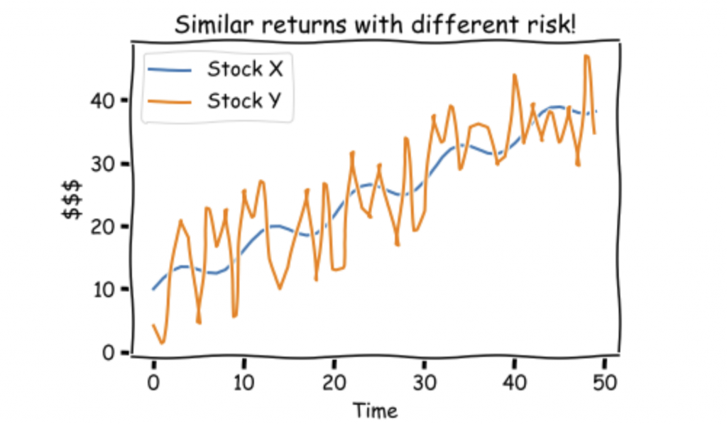 Returns vs risks. Chart of 2 stocks. One is more volatile than the other but the overall returns are the same.